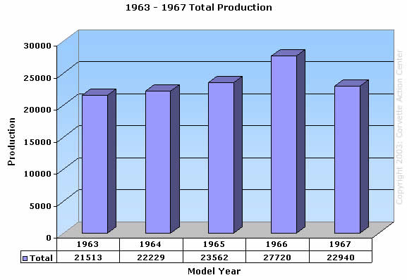 1963 - 1967 Total Production