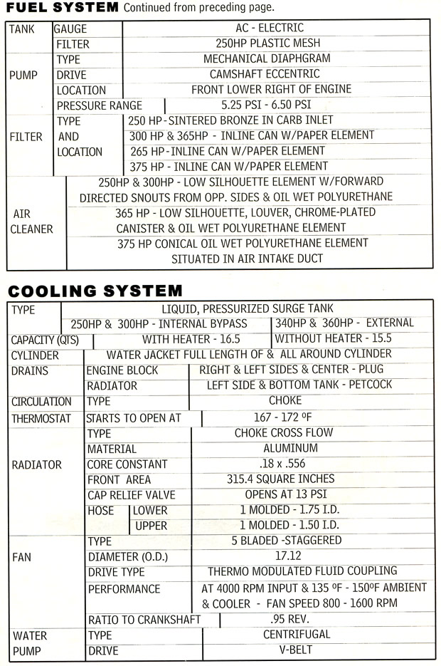 1964 Chevrolet Corvette Specifications ...