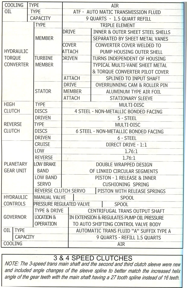 1964 Chevrolet Corvette Specifications