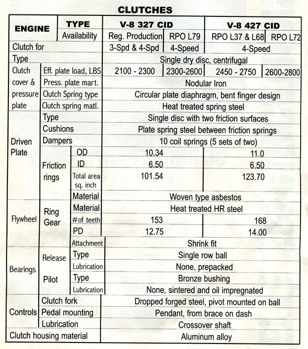 1968 Corvette Drivetrain Specifications