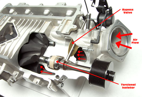 Blower Boost Control : Corvette zr ruthless pursuit of power supercharged