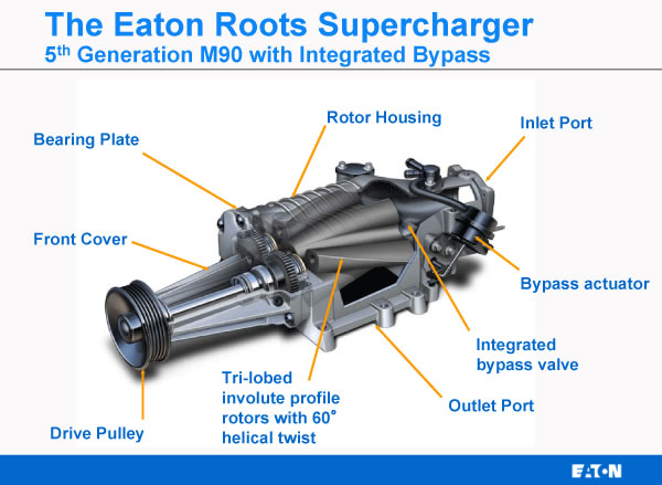 Roots Supercharger Diagram