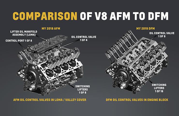 2016 - 2019 Corvette: GM TechLink: Active Fuel Management/Dynamic Fuel Management on GM Models