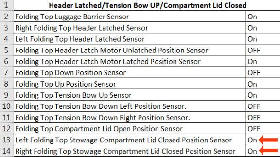 2005 - 2020 Corvette: Service Bulletin: #PIC6378A: Diagnosing Various Concerns On A Power Folding Top - (Oct 29, 2020)