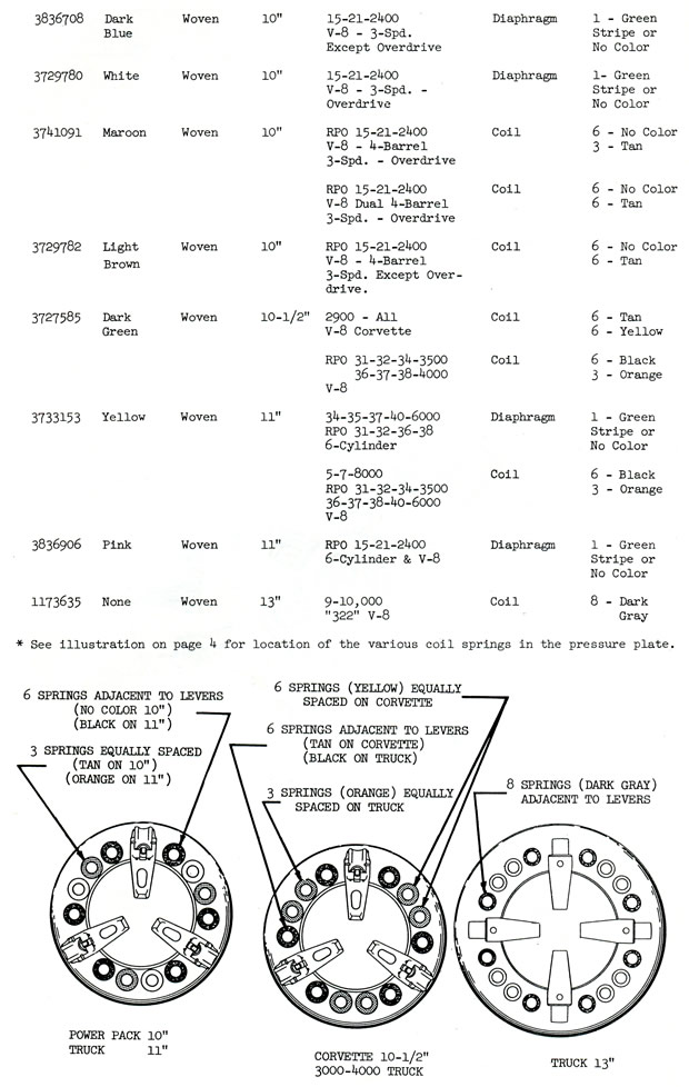 1956 Corvette Clutch Disc - Springs - Periodic Vibration