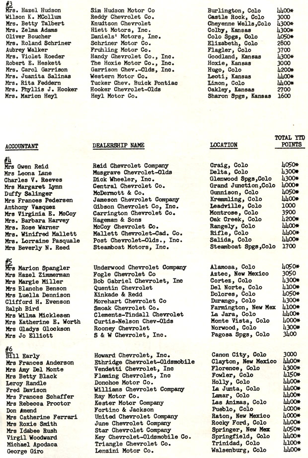 1967 Chevrolet Dealer Denver Zone Listing
