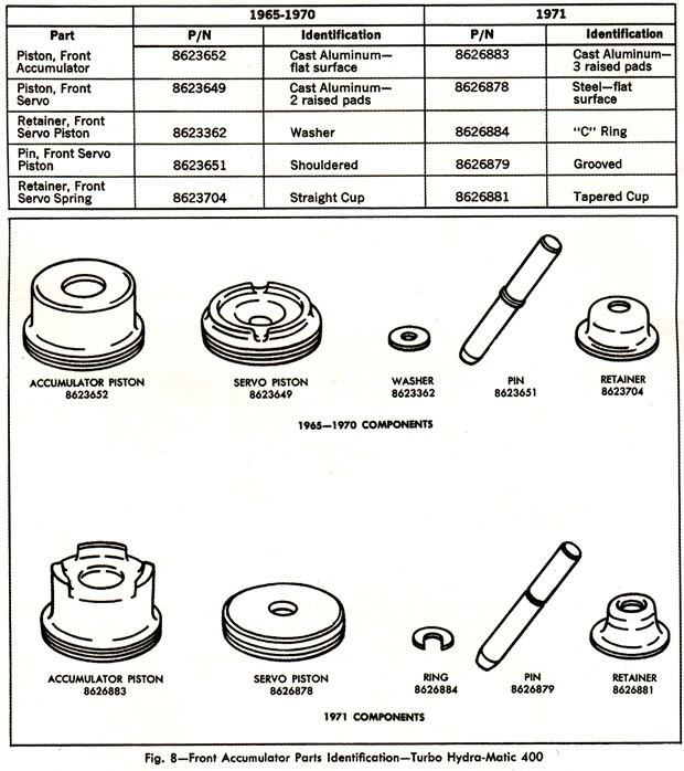 1968 - 1971 Corvette Turbo Hydra-Matic Transmission Parts Identification