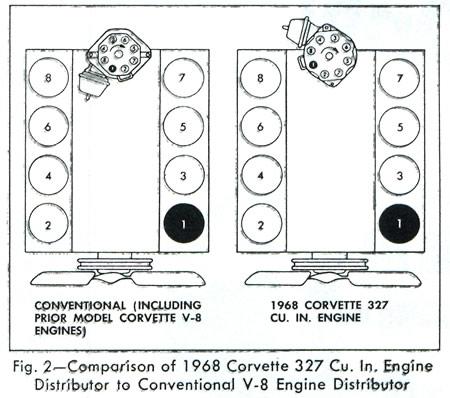 1968 Corvette: Service News: 1968 Corvette 327 Cu. In. Engine Distributor  Alignment | Chevy 327 Spark Plug Wiring Diagram |  | Corvette Action Center