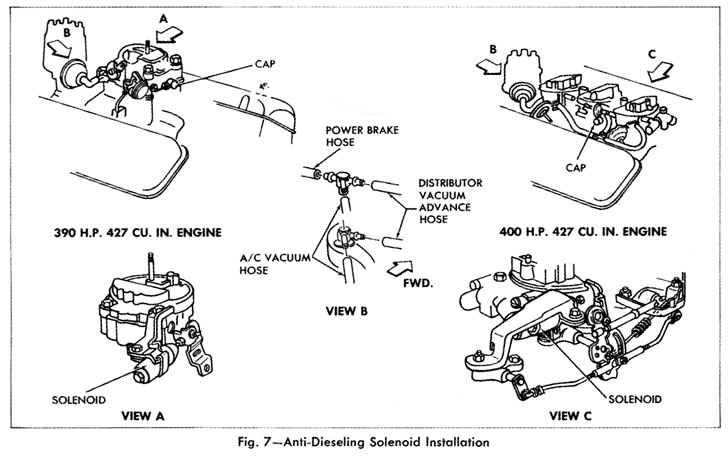 1968 Corvette Tune Up Specifications