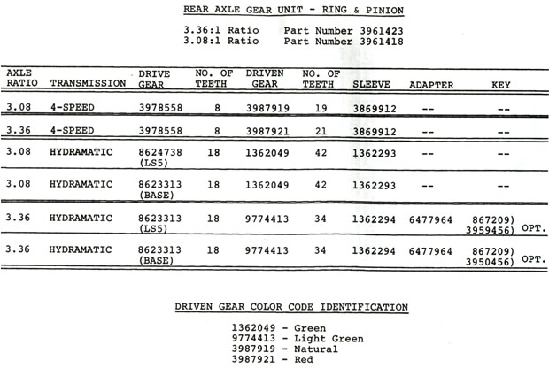 1971 corvette service bulletin 1971 corvette axle usage corrections. Black Bedroom Furniture Sets. Home Design Ideas