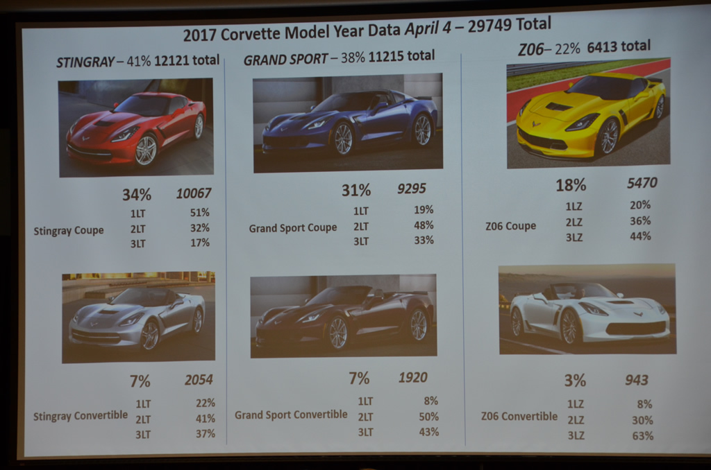 2017 Corvette Production Numbers to Date at the NCM Bash